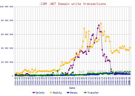 Dominios Verisign transacciones